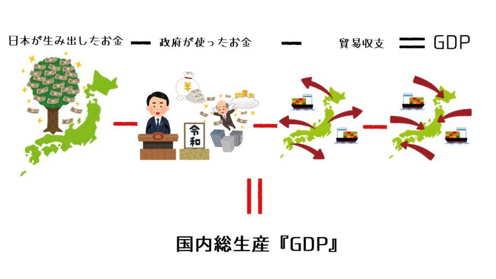 日本のGDPとは