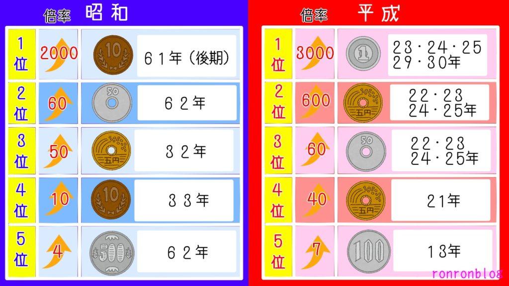 プレミアム硬貨:一覧表