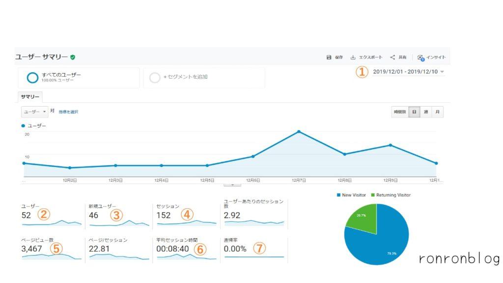 ブログ全体のアクセス数の調べ方