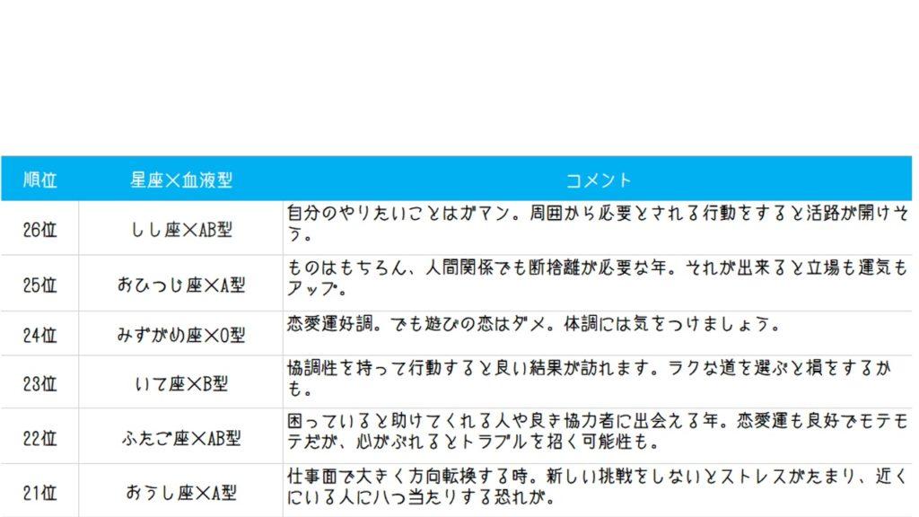 日本テレビ系ダウンタウンDX:星座×血液型占い!